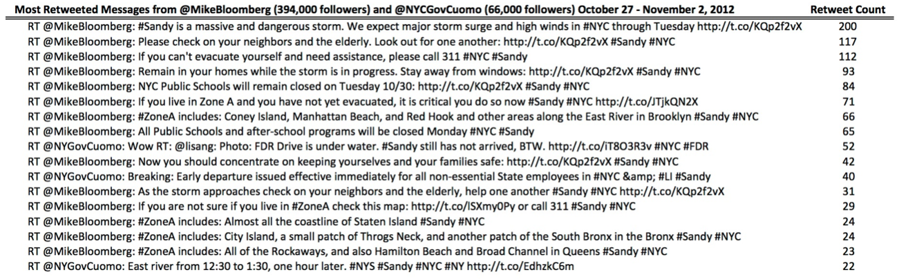Med2 - Analysis of Twitter Users' Sharing of Official New York Storm